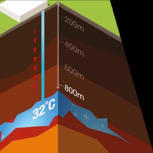 Sistema de agua termal